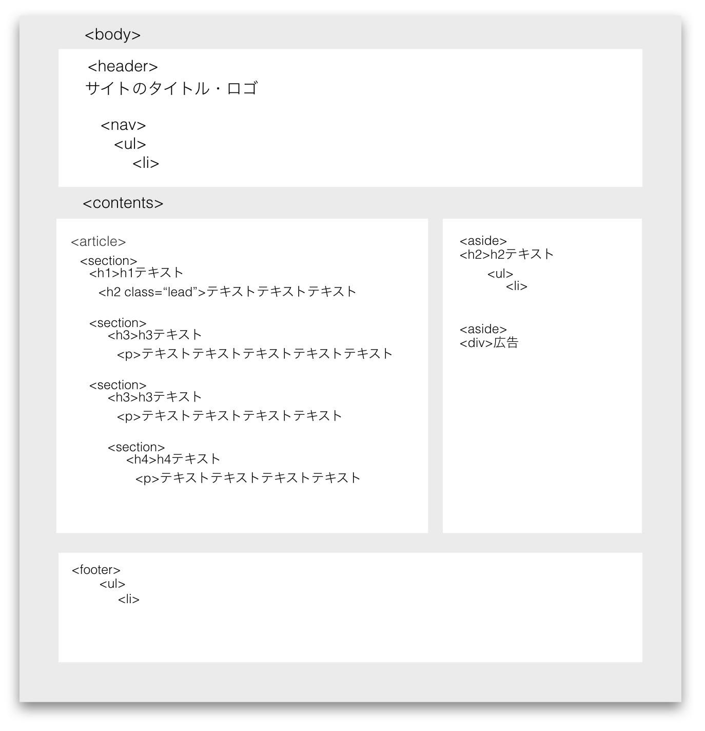 ページ全体のhtml構造化イメージ